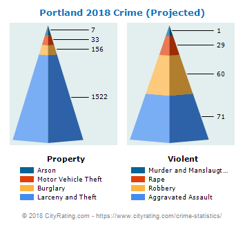 portland-crime-2018